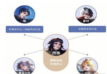 图:王者荣耀西施的技能是什么?
