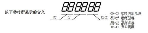 时间管理器功能及使用说明